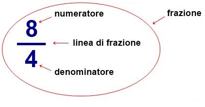frazione